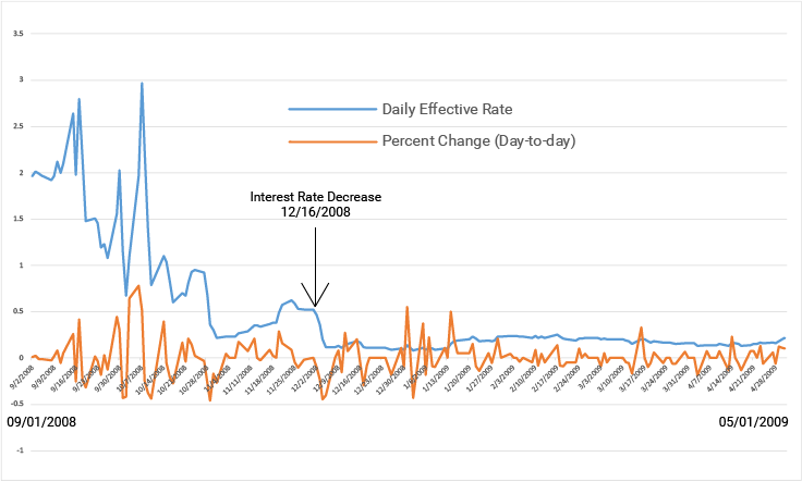 Daily Effective Federal funds rate EUR/USD 2008