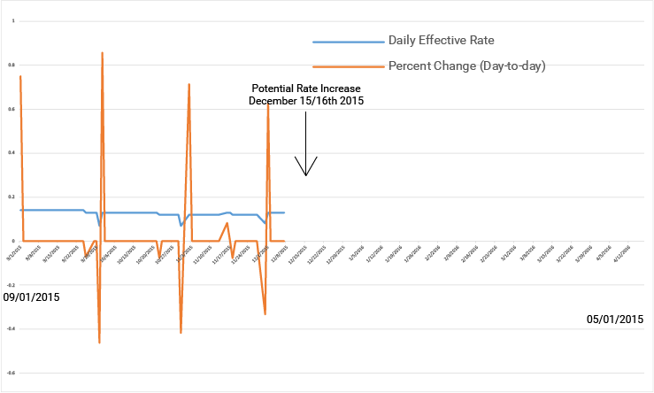Daily Effective Federal funds rate EUR/USD 2015