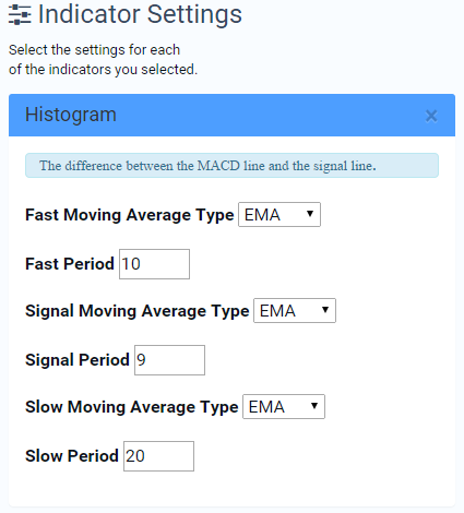MACD Histogram Changing Settings