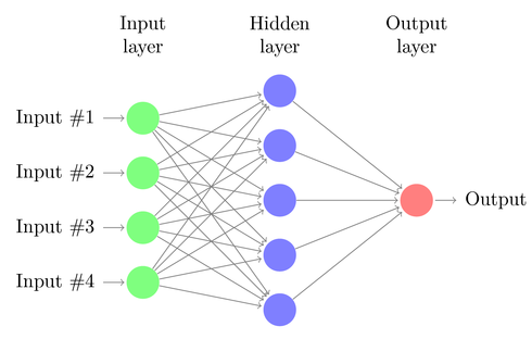 Artificial Neural Network Example