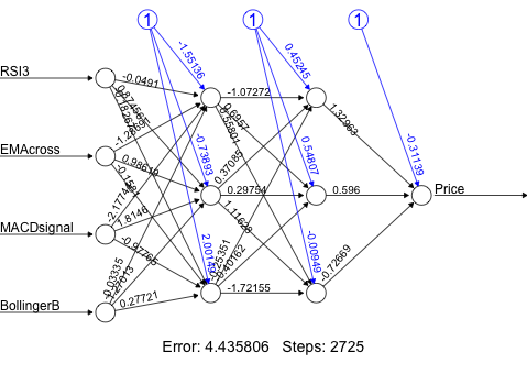 Artificial Neural Network Created in R