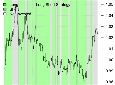 Long/Short Strategy