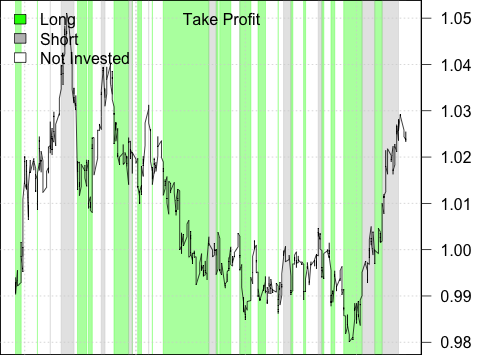 Long/Short Strategy Performance with Take Profit