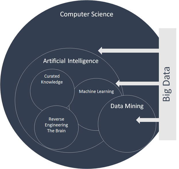 artificial intelligence machine learning data mining big data diagram