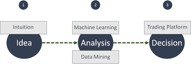idea machine learning data mining decision and trading platform