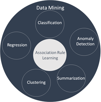 subcategories of data mining