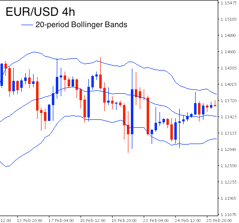 What do the bollinger bands mean