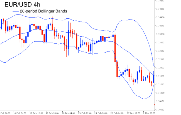 Bollinger Bands Volatility After